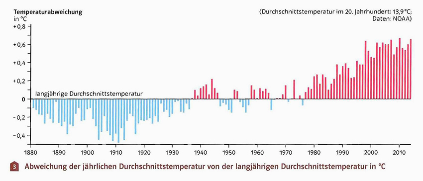 Erderwärmungs Diagramm ohne Absoluttemperaturen