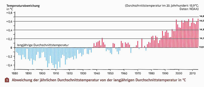Erderwärmungs Diagramm mit Absoluttemperaturen